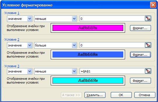 Основные понятия условного форматирования и как его создать.